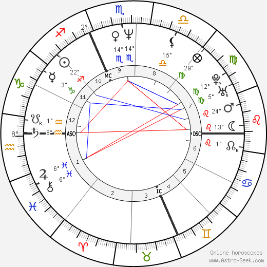 Gianluca Farina birth chart, biography, wikipedia 2018, 2019