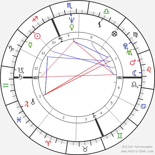 Gianluca Farina astro natal birth chart, Gianluca Farina horoscope, astrology
