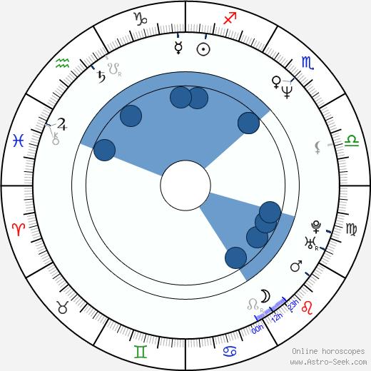 Ginger Lynn Allen wikipedia, horoscope, astrology, instagram
