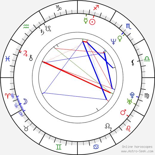 Grecia Colmenares birth chart, Grecia Colmenares astro natal horoscope, astrology