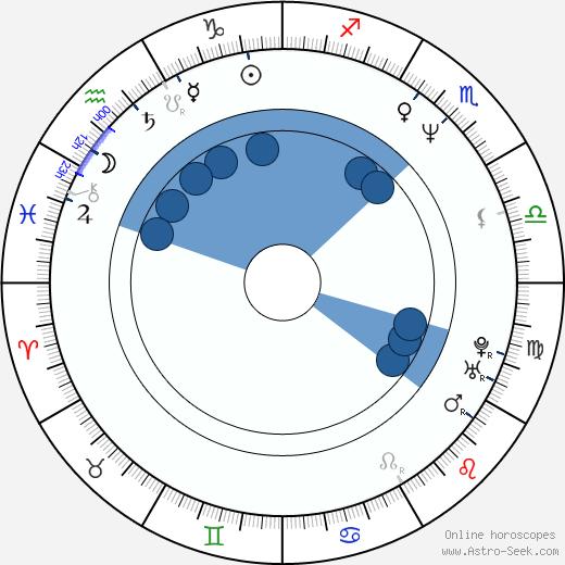 Henry Cho wikipedia, horoscope, astrology, instagram