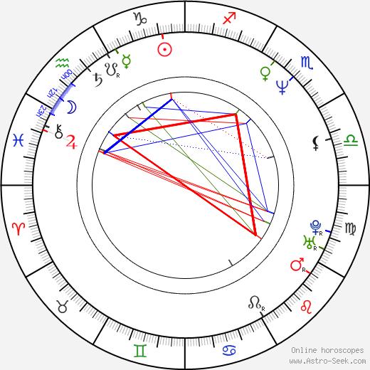 Henry Cho astro natal birth chart, Henry Cho horoscope, astrology