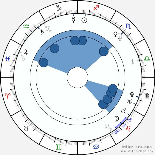 Ivana Brožová wikipedia, horoscope, astrology, instagram