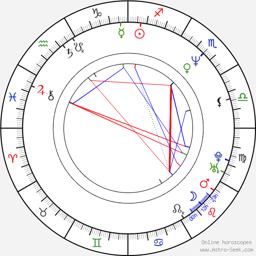 Ivana Brožová astro natal birth chart, Ivana Brožová horoscope, astrology