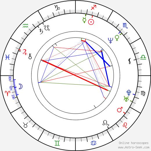 Джанин Тёрнер Janine Turner день рождения гороскоп, Janine Turner Натальная карта онлайн