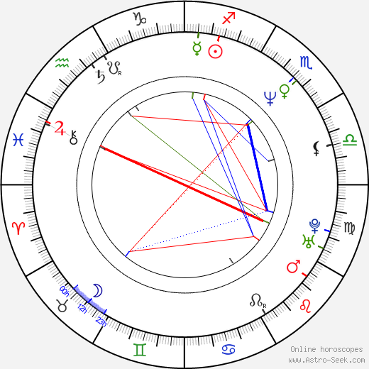 Jaroslava Nárožná birth chart, Jaroslava Nárožná astro natal horoscope, astrology