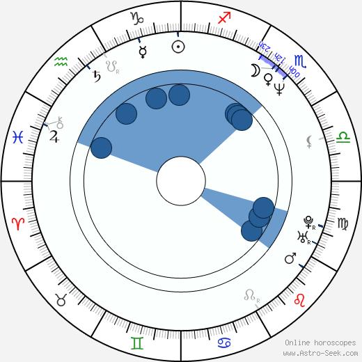 Jennifer Van Dyck wikipedia, horoscope, astrology, instagram