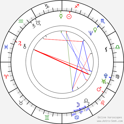 Jim Fall astro natal birth chart, Jim Fall horoscope, astrology
