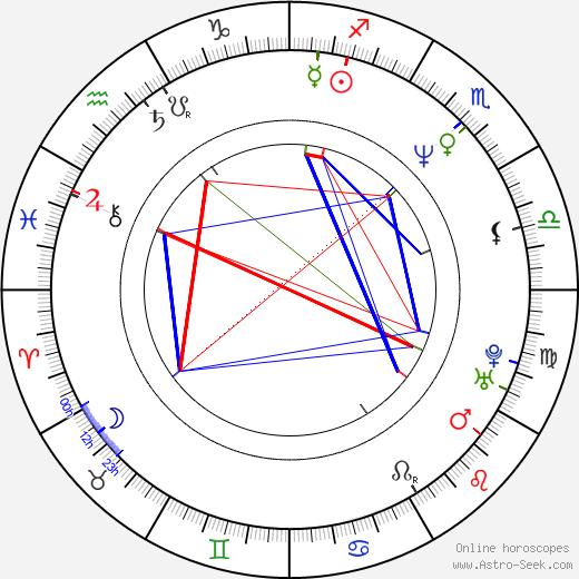 Jung Yuen день рождения гороскоп, Jung Yuen Натальная карта онлайн