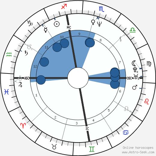 Katherine McWorter wikipedia, horoscope, astrology, instagram
