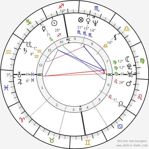 Katherine McWorter birth chart, biography, wikipedia 2020, 2021