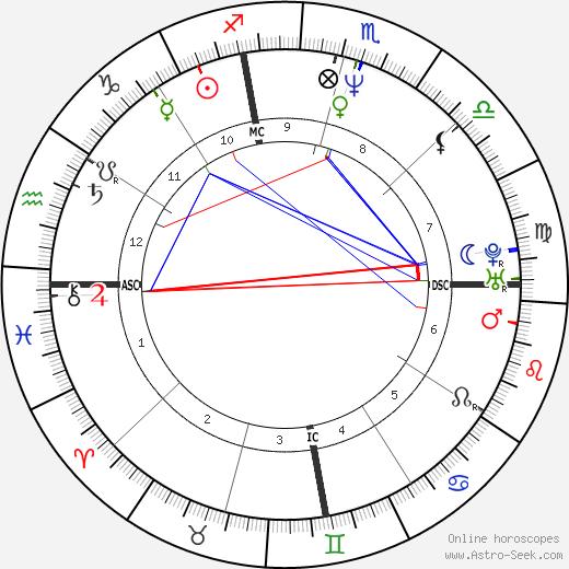 Katherine McWorter birth chart, Katherine McWorter astro natal horoscope, astrology