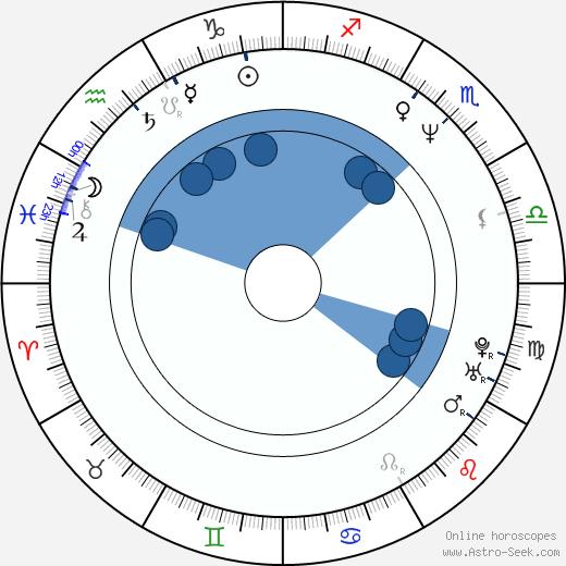 Katy Karrenbauer wikipedia, horoscope, astrology, instagram