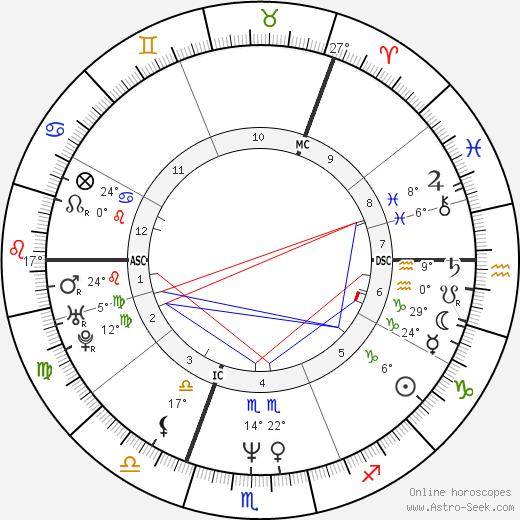 Kaye Adams birth chart, biography, wikipedia 2020, 2021