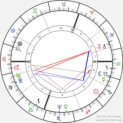Kaye Adams birth chart, Kaye Adams astro natal horoscope, astrology