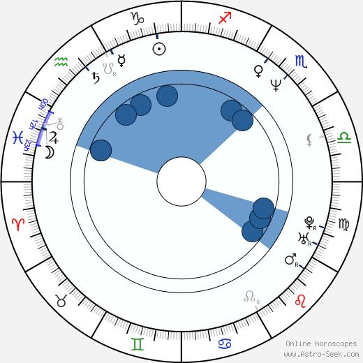 Lance Reddick wikipedia, horoscope, astrology, instagram
