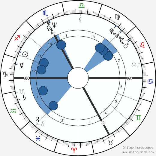 Liane Foly wikipedia, horoscope, astrology, instagram