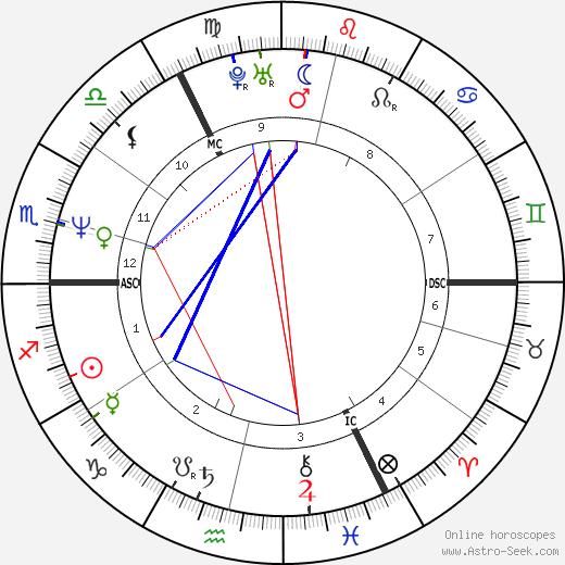 Maruschka Detmers birth chart, Maruschka Detmers astro natal horoscope, astrology