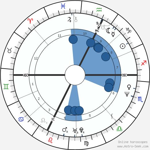 Michel Petrucciani wikipedia, horoscope, astrology, instagram