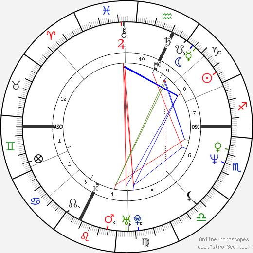 Michel Petrucciani birth chart, Michel Petrucciani astro natal horoscope, astrology