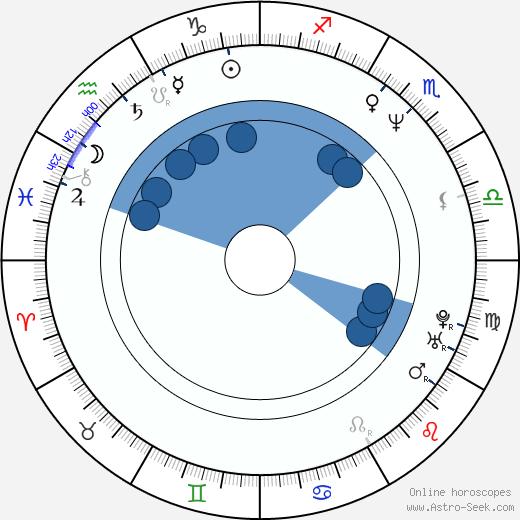 Paul Crowder wikipedia, horoscope, astrology, instagram