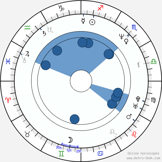 Paul Haslinger wikipedia, horoscope, astrology, instagram