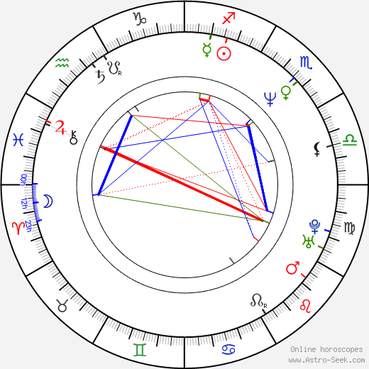Petr Meissel astro natal birth chart, Petr Meissel horoscope, astrology