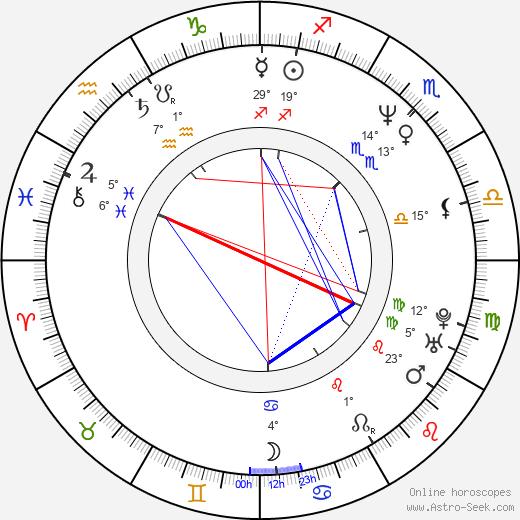 Ray Brown birth chart, biography, wikipedia 2019, 2020