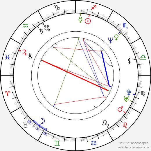 Ричард Брукс Richard Brooks день рождения гороскоп, Richard Brooks Натальная карта онлайн