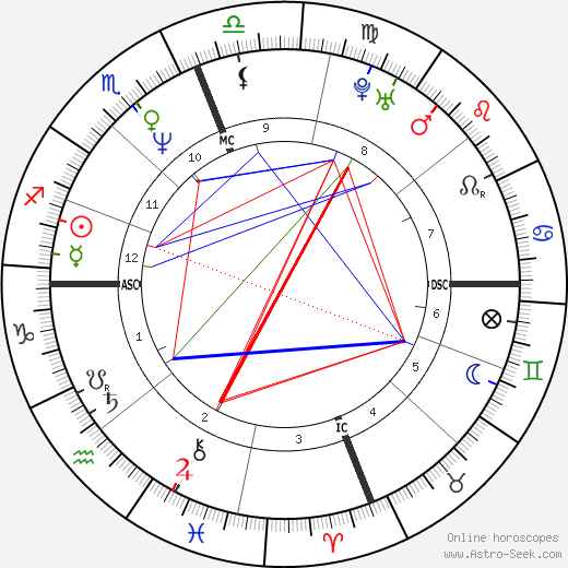 Scott Capurro astro natal birth chart, Scott Capurro horoscope, astrology