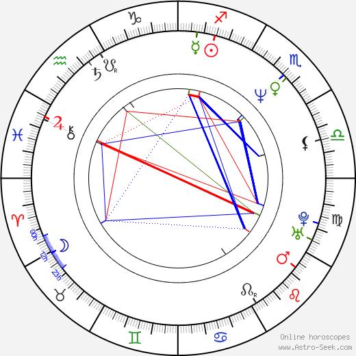 Steve Elkington birth chart, Steve Elkington astro natal horoscope, astrology