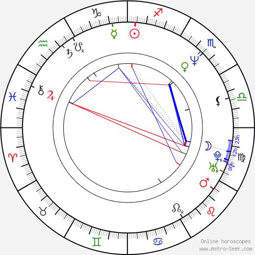 Su-jong Choi birth chart, Su-jong Choi astro natal horoscope, astrology