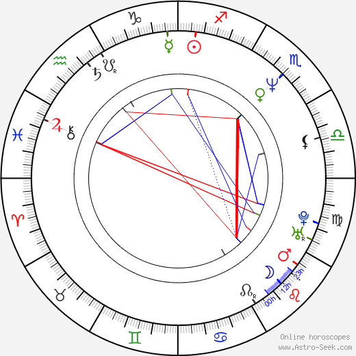 Suzuki Matsuo birth chart, Suzuki Matsuo astro natal horoscope, astrology