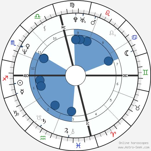 Tracy Austin wikipedia, horoscope, astrology, instagram