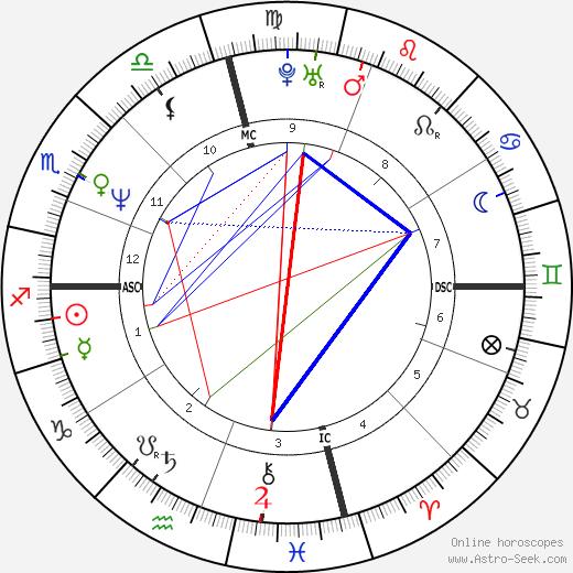 Tracy Austin tema natale, oroscopo, Tracy Austin oroscopi gratuiti, astrologia