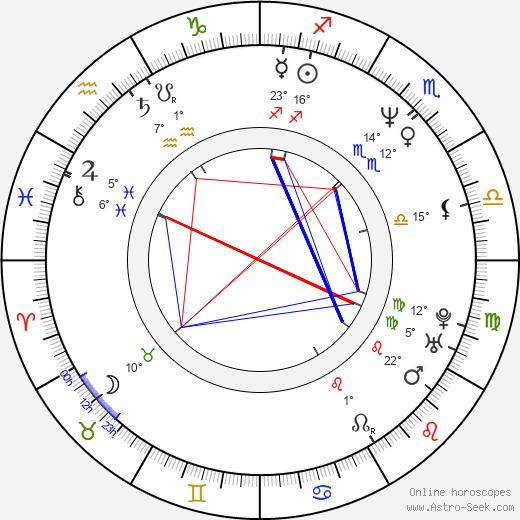 Wendell Pierce birth chart, biography, wikipedia 2018, 2019