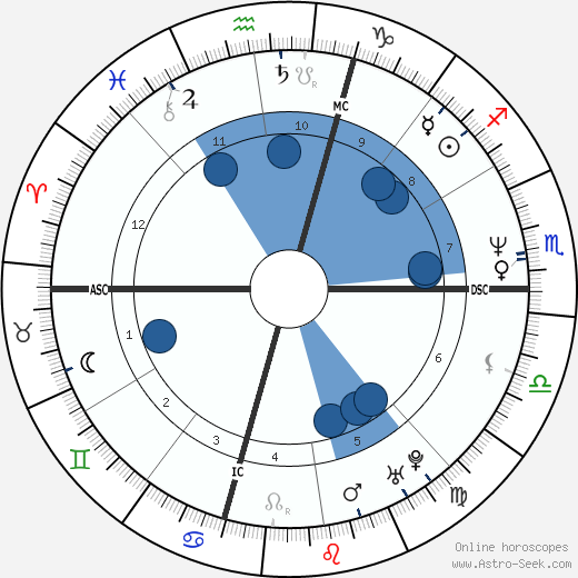 Willie Bosket wikipedia, horoscope, astrology, instagram