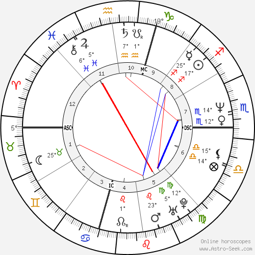 Willie Bosket birth chart, biography, wikipedia 2019, 2020