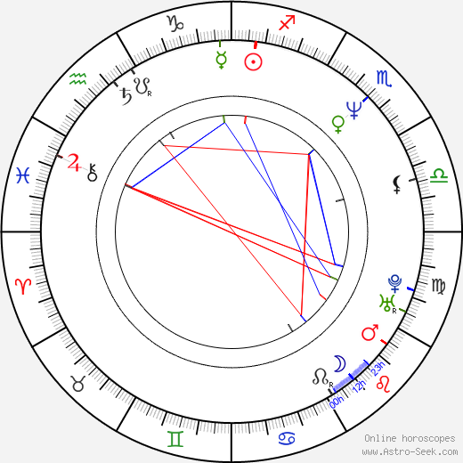 Young Jin Jo birth chart, Young Jin Jo astro natal horoscope, astrology