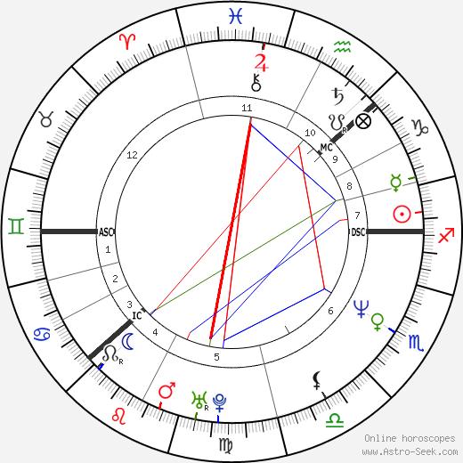 Yvonne Ryding день рождения гороскоп, Yvonne Ryding Натальная карта онлайн