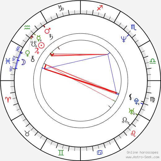 Adam Simon день рождения гороскоп, Adam Simon Натальная карта онлайн