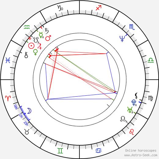 Alex To день рождения гороскоп, Alex To Натальная карта онлайн