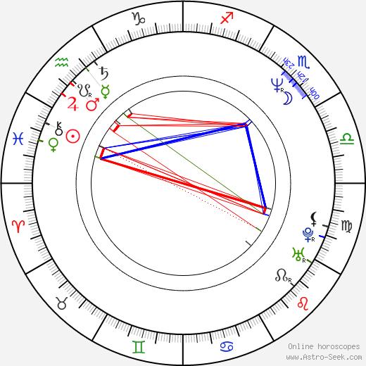 Amanda Keller birth chart, Amanda Keller astro natal horoscope, astrology