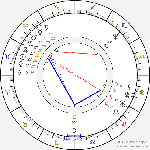 Angela Schanelec birth chart, biography, wikipedia 2019, 2020