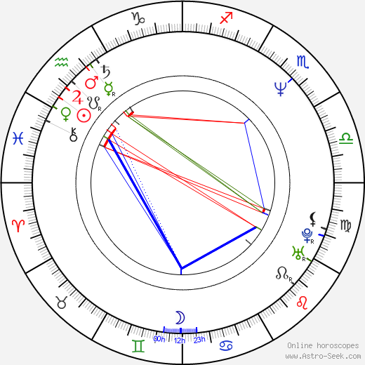 Angela Schanelec astro natal birth chart, Angela Schanelec horoscope, astrology