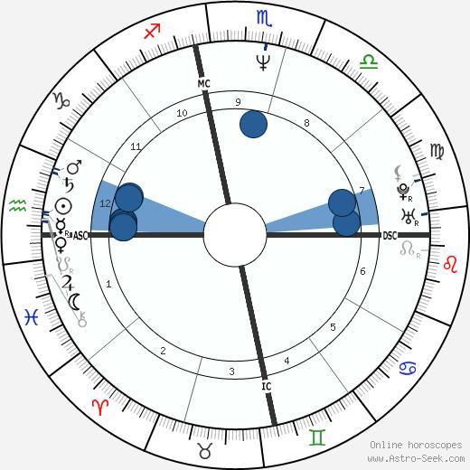 Anti-Christ wikipedia, horoscope, astrology, instagram