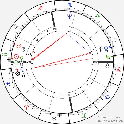 Anti-Christ birth chart, Anti-Christ astro natal horoscope, astrology