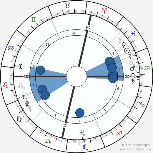 Bob Pernice wikipedia, horoscope, astrology, instagram
