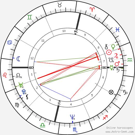Bob Pernice tema natale, oroscopo, Bob Pernice oroscopi gratuiti, astrologia