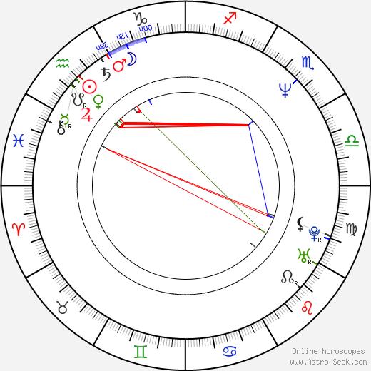 Bohouš Josef день рождения гороскоп, Bohouš Josef Натальная карта онлайн